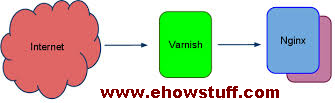Setup Varnish
