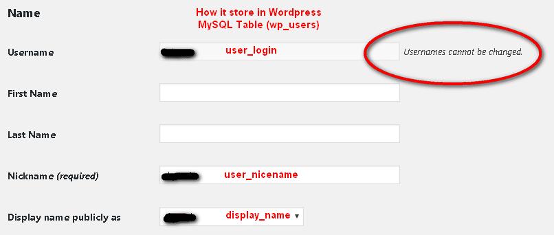 Change your WordPress Username